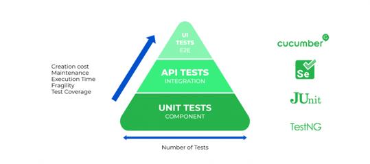 Software Testing Pyramid